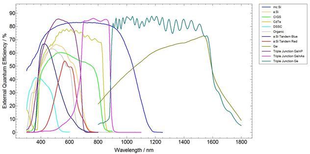 spectra eqe33pc